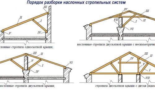 demontazh-krovli-svoimi-rukami-5
